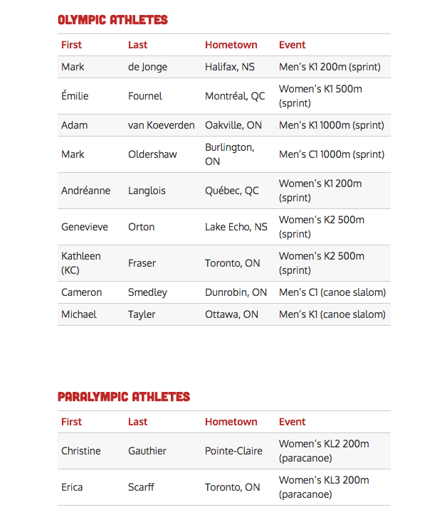 A chart showing the Canadian canoe/kayak team for Rio 2016