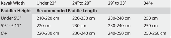 Aqua-Bound's tables for sizing kayak paddles