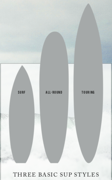 a picture of the three different SUP styles; surf, all-round and touring SUP's