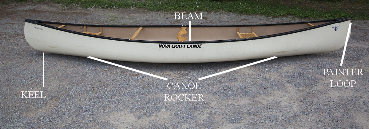 A diagram showing the keel, canoe rocker, beam and painter loop parts of the canoe.