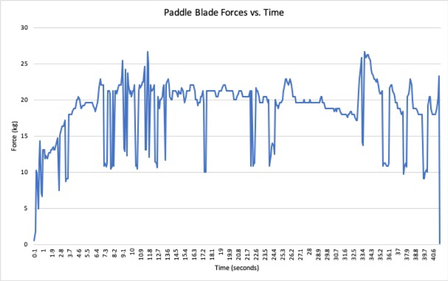 Graph showing paddle blade forces over time